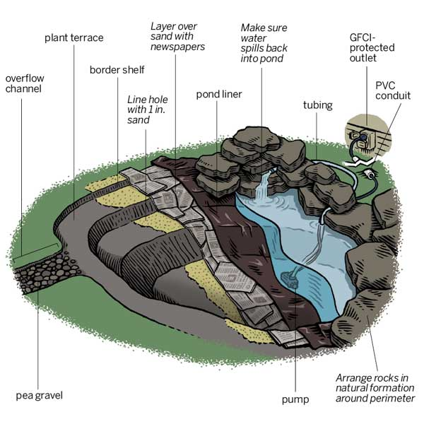 Adding A Pond To Your Vacation Home Dcl Homeworks Llc